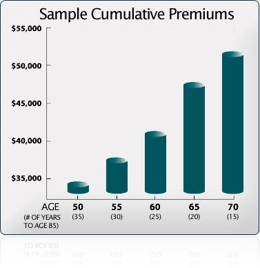 Sample Cumulative Premiums